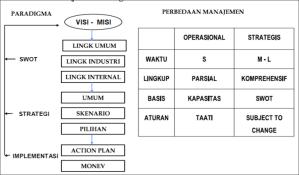 gambar1-manajemen-strategis