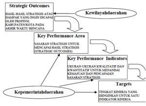 gambar6-strategic-outcomes