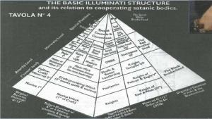 Struktur dasar Illuminati